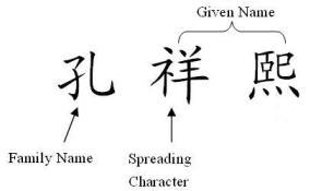 Name structure in traditional Chinese family culture
